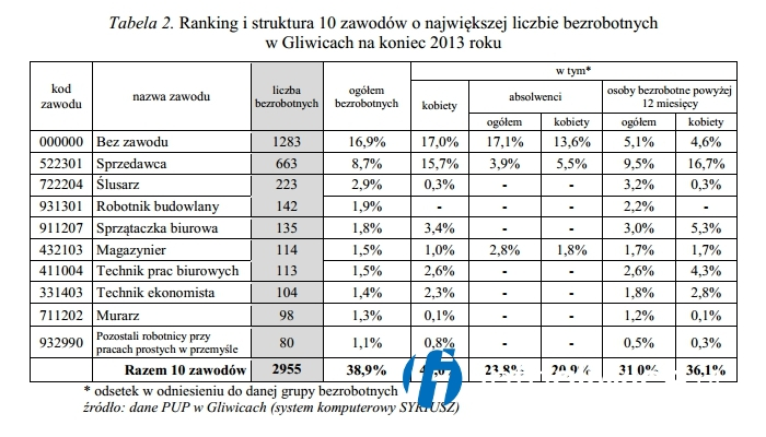 Gliwicki ranking zawodów z największą ilością bezrobotnych